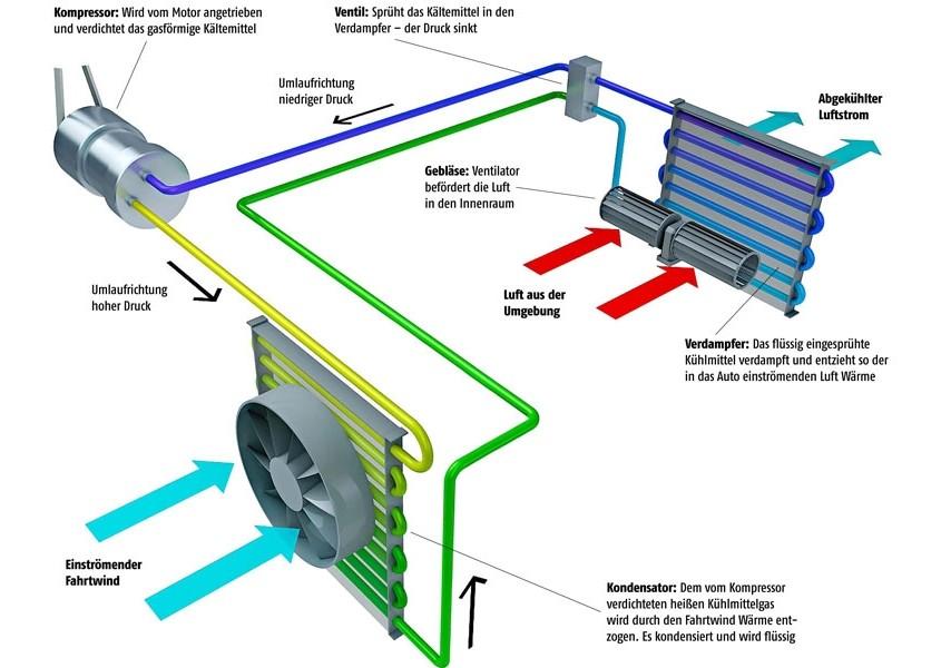 Wissen: Wie funktioniert die Klimaanlage im Auto?