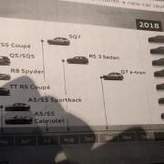 Audi Modelle geleaked